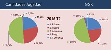 Gioco online. Nel secondo trimestre in Spagna si riduce del 19% il reddito di gioco; impennano gli investimenti pubblicitari