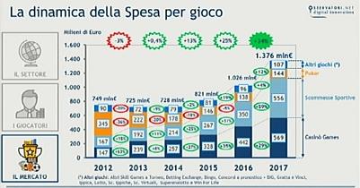 Milano. L'Osservatorio gioco online presenta la ricerca 2017: spesi 1,376 mln (+34%)