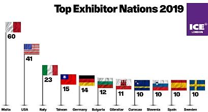 Malta, Stati Uniti e Italia, primi classificati tra gli espositori di Ice 2019