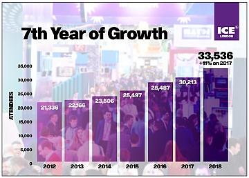 UK. ICE London si prepara all'ottavo anno consecutivo di crescita